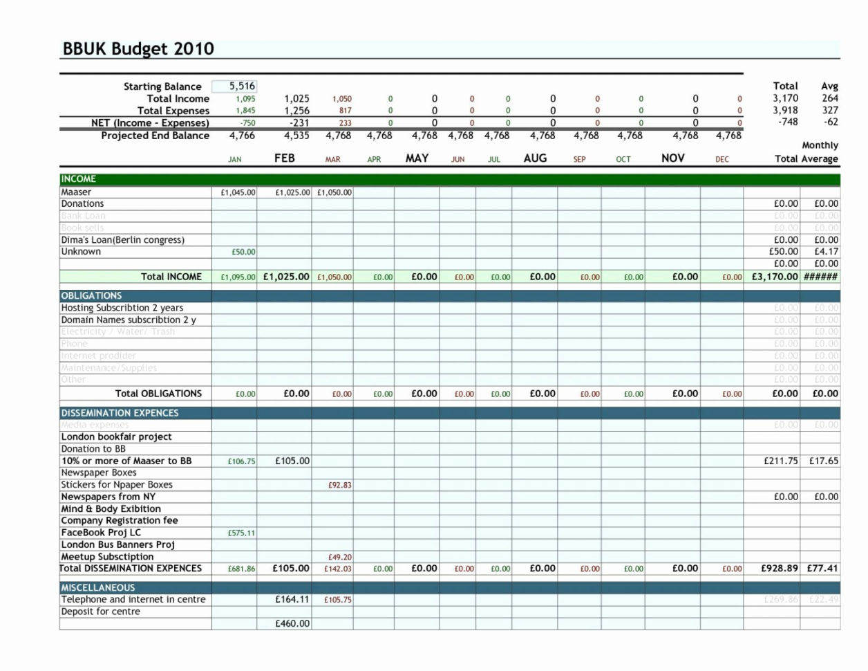Example Of Home Budget Spreadsheet Free Yearly Template Excel To Free Monthly Budget Spreadsheet Template