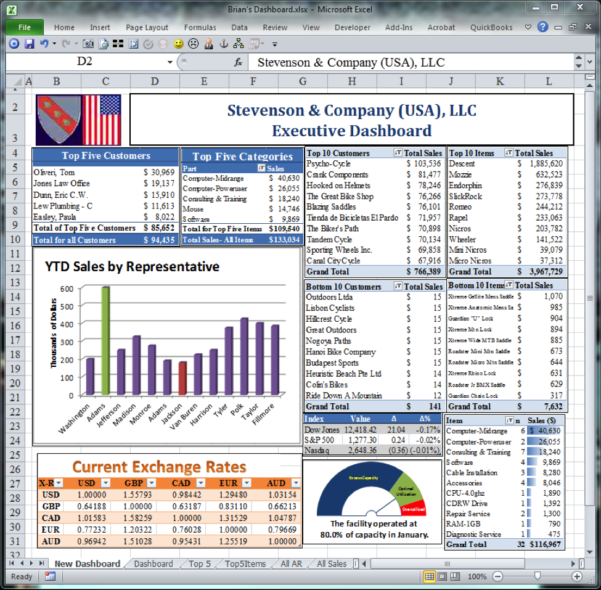 Excel Camera Tool: Easily Add Visuals To Accounting Dashboard To Free Dashboard Software For Excel 2010