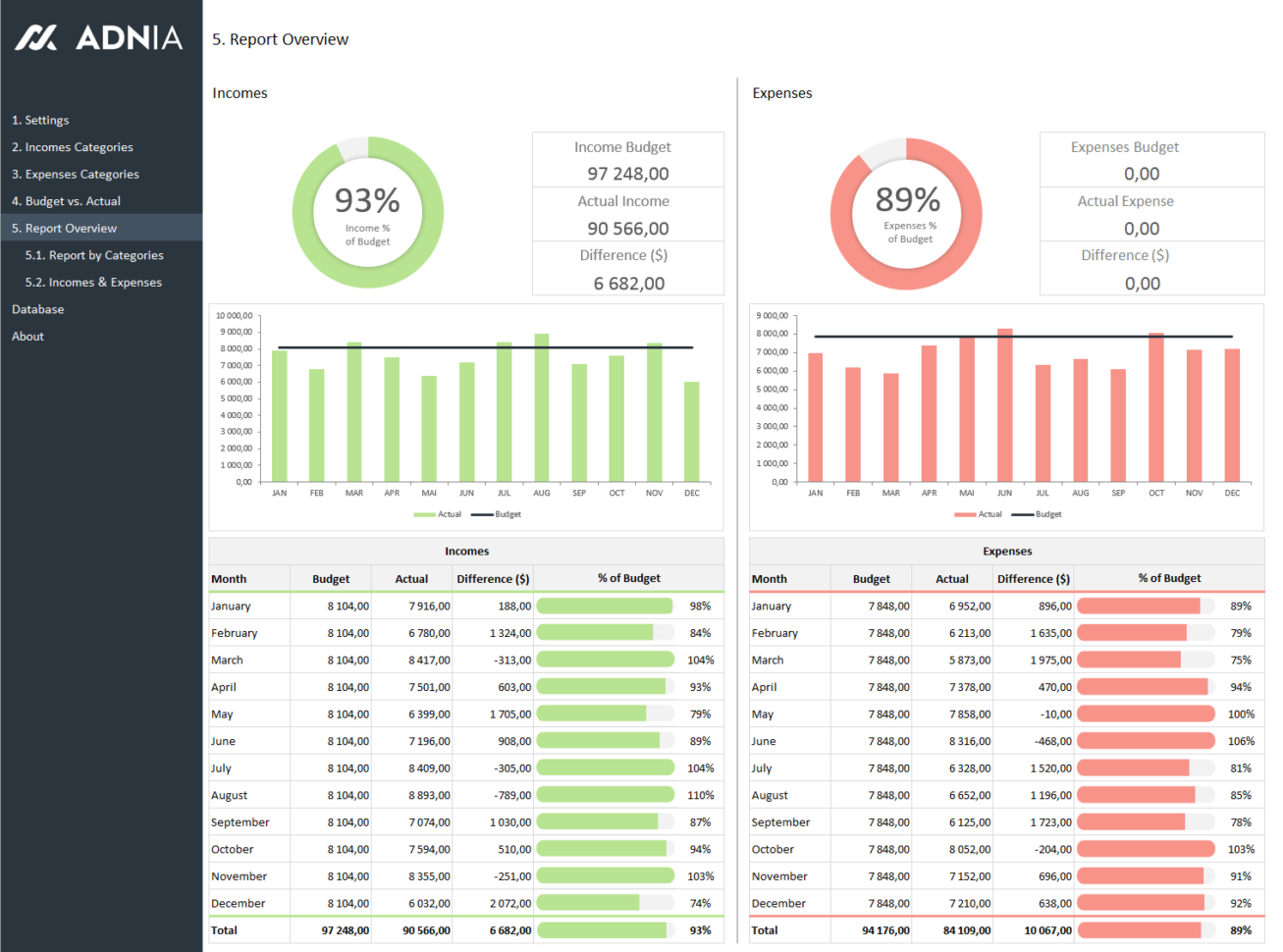 Excel Dashboard Examples | Adnia Solutions And Dashboard Spreadsheet Templates