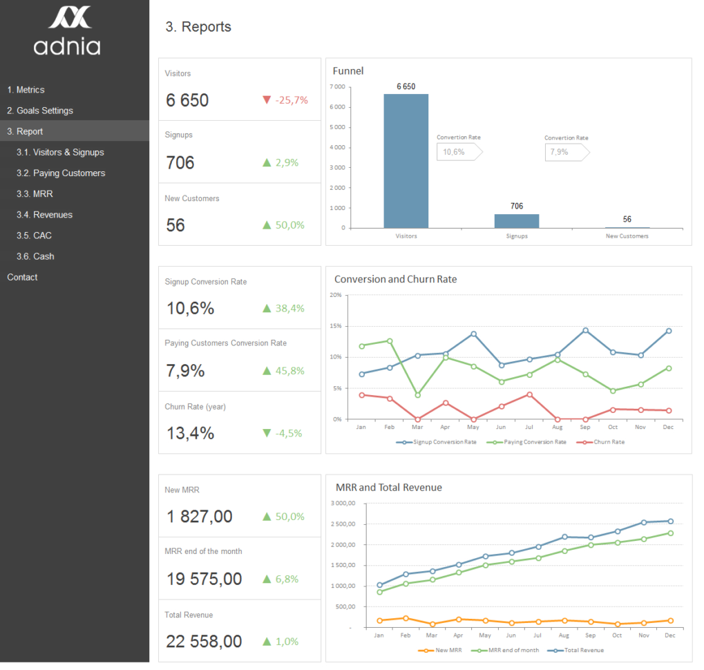Excel Dashboard Examples | Adnia Solutions And Employee Kpi Template Excel