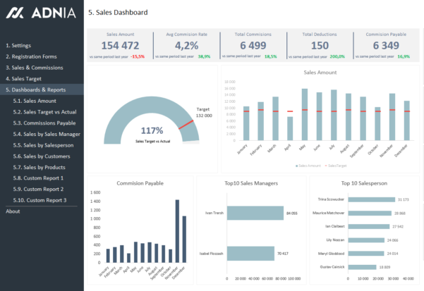 Excel Dashboard Examples | Adnia Solutions To Build Kpi Dashboard Excel
