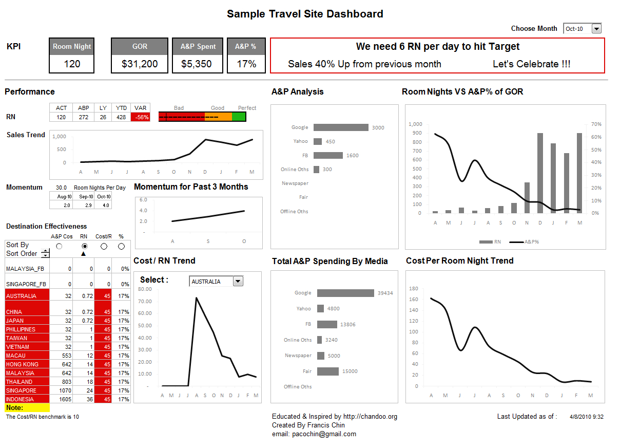 Excel Dashboard Examples   Travel Site Dashboard   Review, Video To Employee Kpi Template Excel