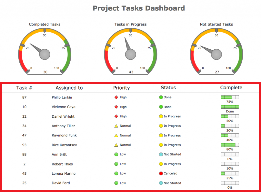 Excel Dashboard Spreadsheet Template | Projectmanagersinn Intended For Excel Dashboard Template Download