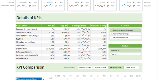 Excel Dashboard Templates   Download Now   Chandoo   Become In Kpi Dashboard Template Excel