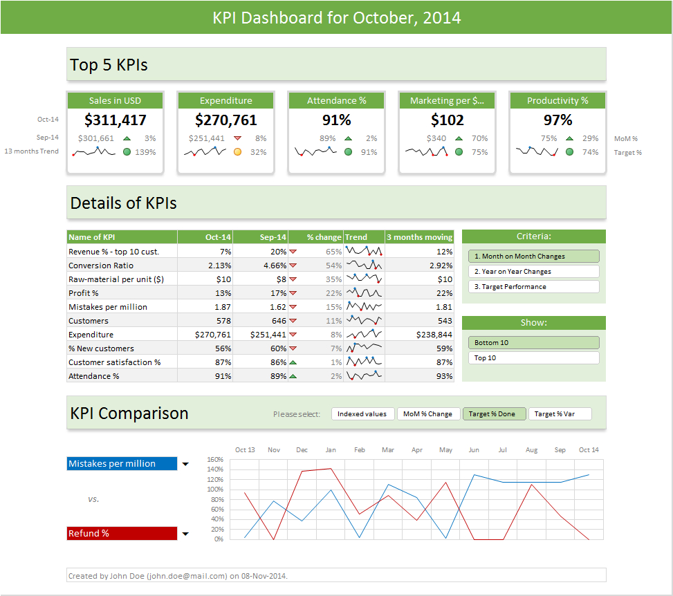 Excel Dashboard Templates   Download Now | Chandoo   Become Intended For Kpi Dashboard In Excel 2010