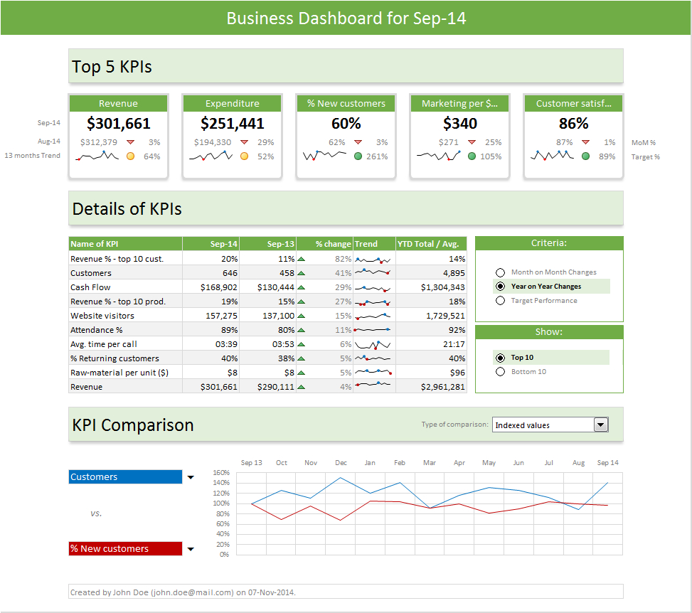 Excel Dashboard Templates - Download Now | Chandoo - Become With Safety Kpi Excel Template