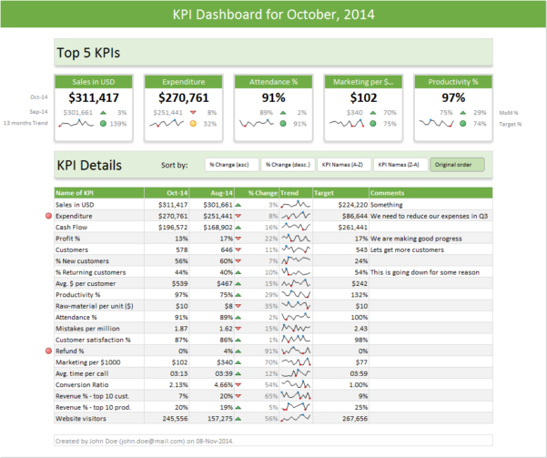 Excel Dashboard Templates   Download Now | Chandoo   Become With Sales Kpi Excel Template