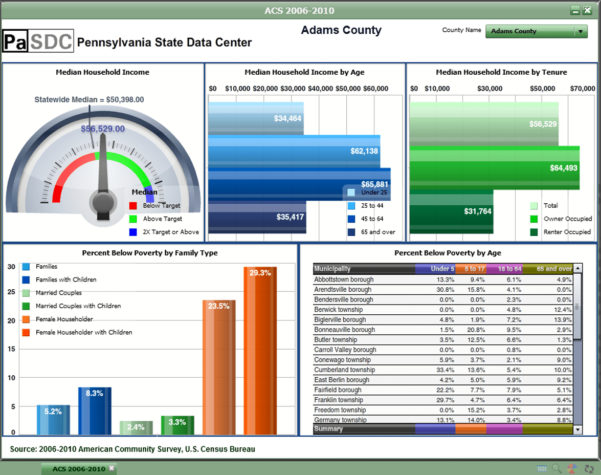 Excel Dashboard Templates Free Downloads, Kpis, Samples … – Oncos In Kpi Template Free Download