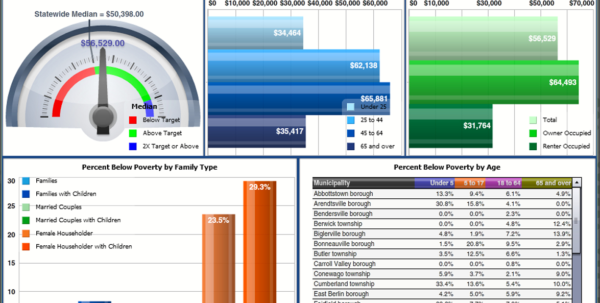 Excel Dashboard Templates Free Downloads, Kpis, Samples With Excel Kpi Dashboard Software
