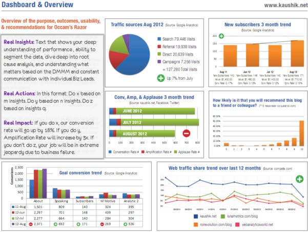 Excel Dashboard Templates Free Gotta Yotti Co Template Within Kpi Template Free Download