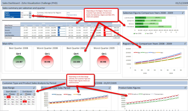 Excel Dashboards For Tracking Sales Performance 32 Examples Of For With Kpi Dashboard In Excel 2010