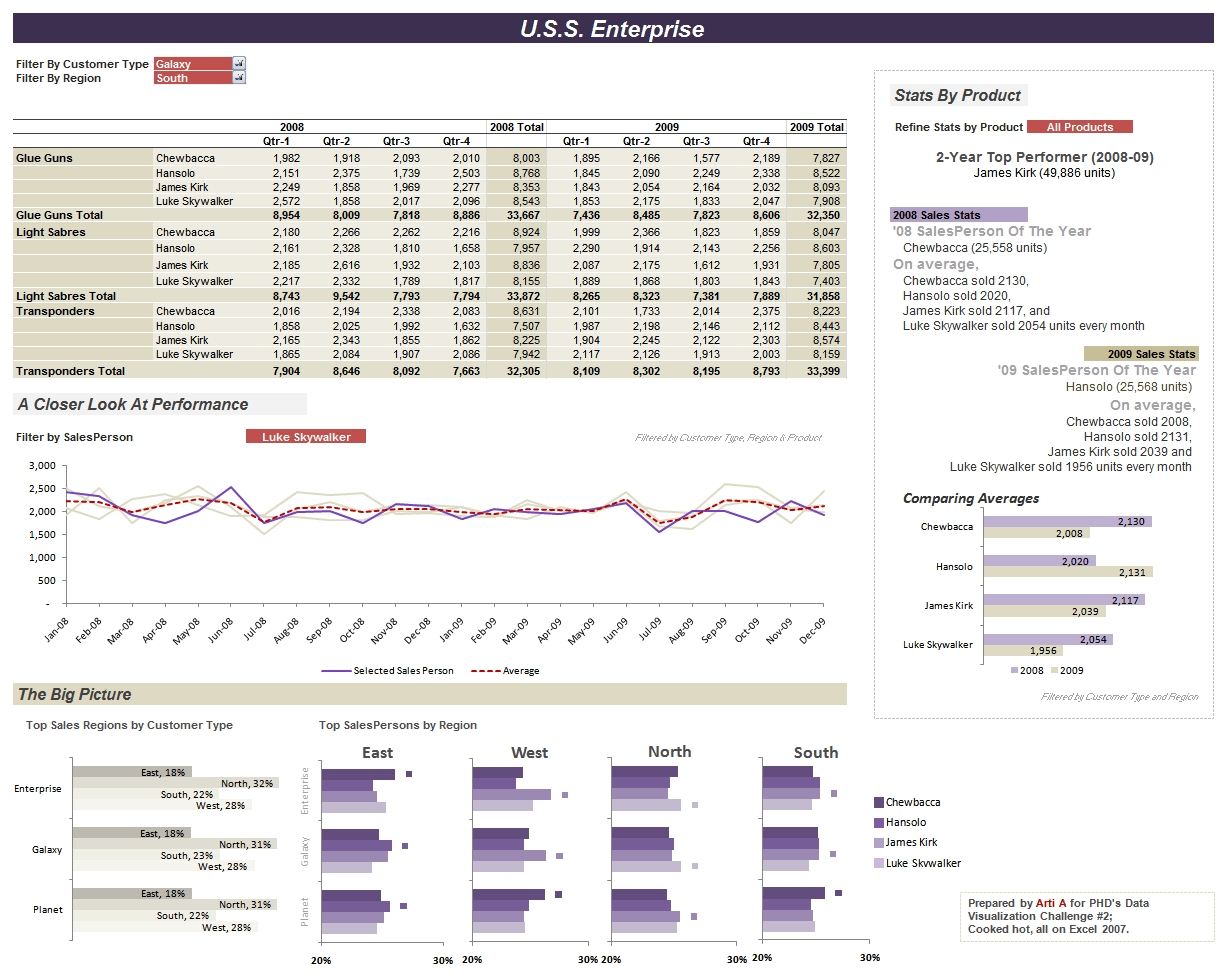 Excel Dashboards For Tracking Sales Performance 32 Examples Of With In Sales Kpi Excel Template
