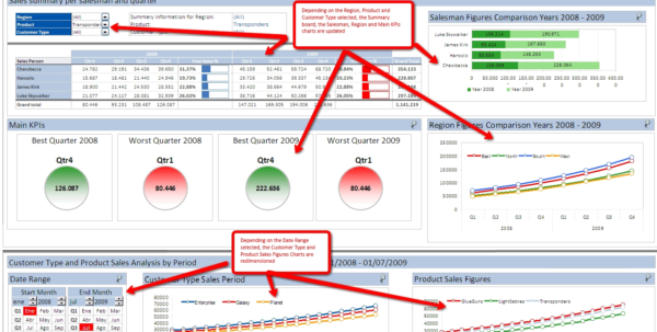 Excel Dashboards For Tracking Sales Performance 32 Examples Of With Throughout Production Kpi Excel Template