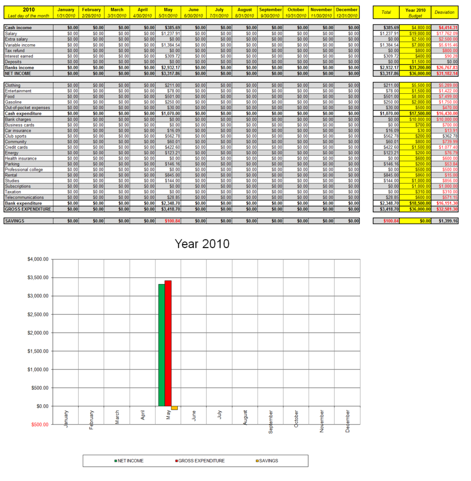 Excel Expenses   Durun.ugrasgrup With Personal Finance Spreadsheet Templates Excel