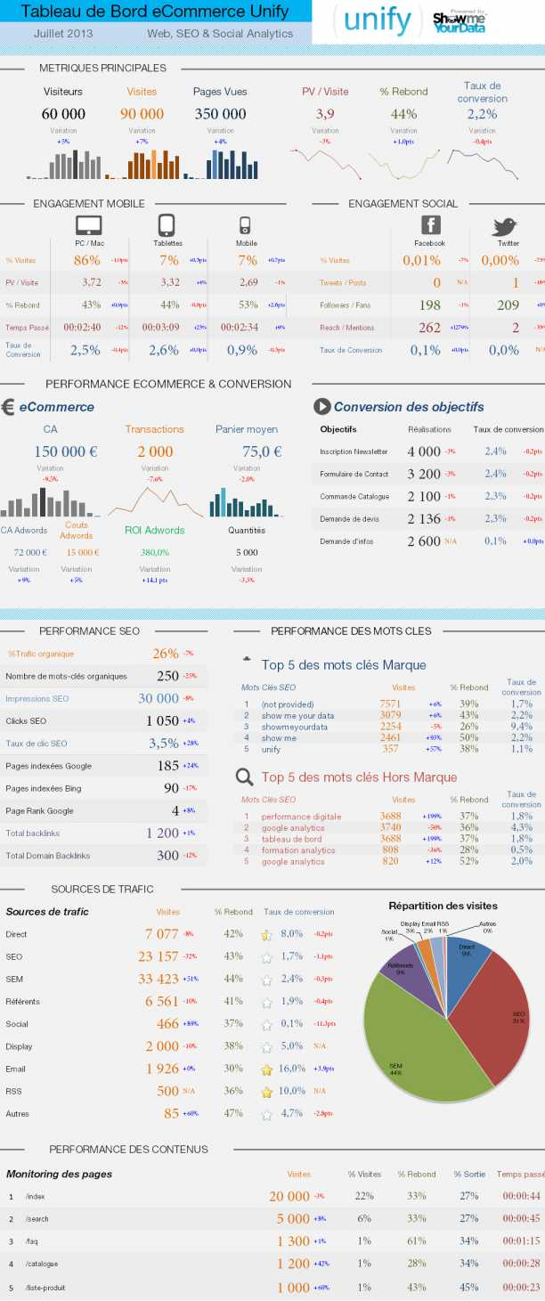 Excel Kpi Dashboard Templates Elegant White Label Social Media With Marketing Kpi Excel Template