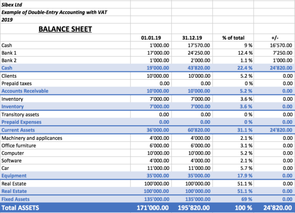 Excel Reports Add In (Beta) | Banana Accounting Software In Balance Sheet Format In Excel With Formulas