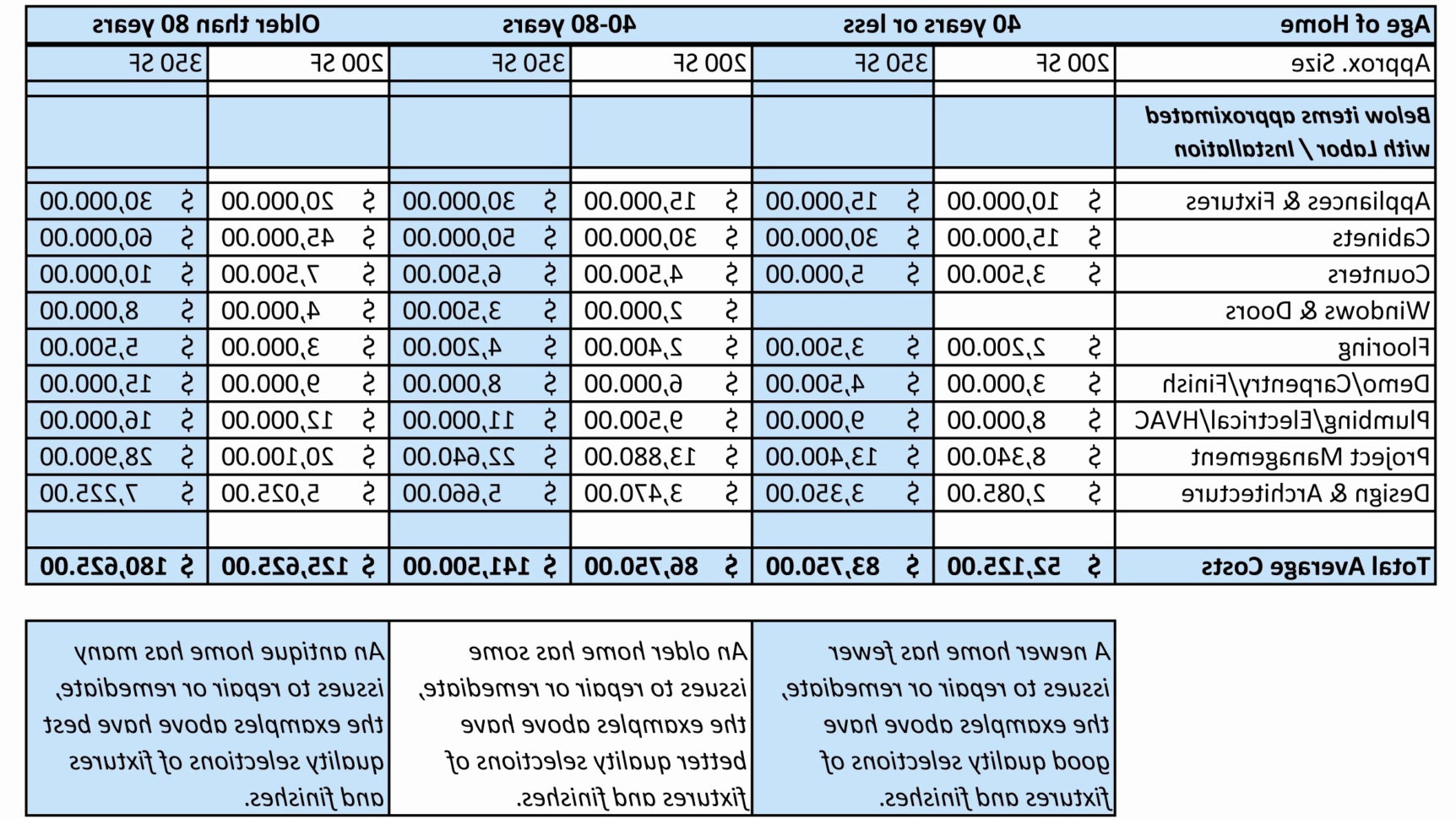Excel Sheets Cost Estimation Civil Engineering Unique Lovely Excel Throughout Cost Estimate Template Excel