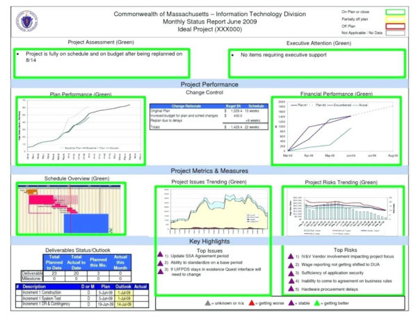 Excel Templates For Construction Project Management   Zoro.9Terrains.co Inside Construction Project Management Dashboard Excel