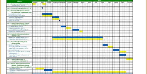 Excel Timeline Template – Gehen With Timeline Spreadsheet Template