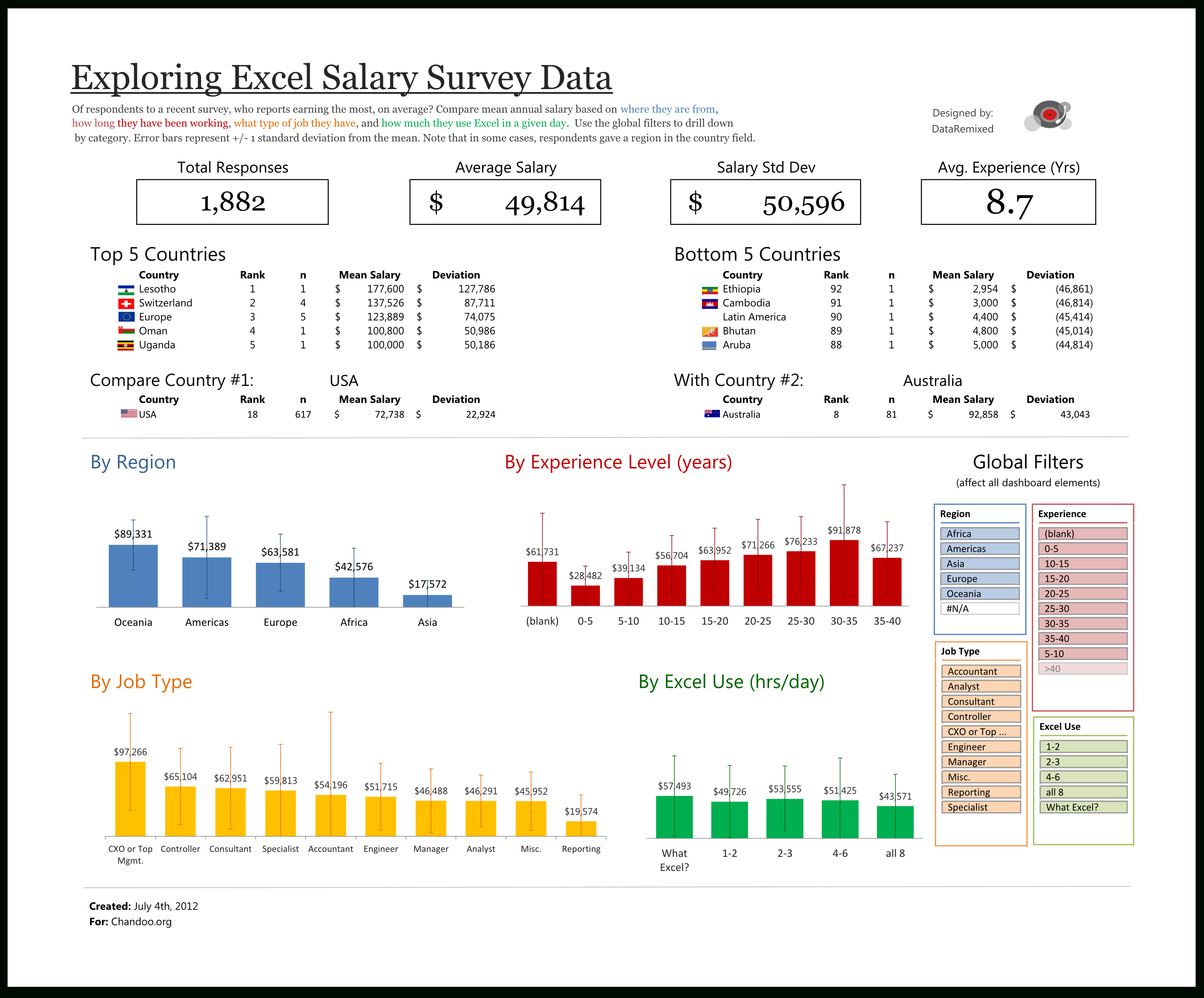 Exploring Survey Data With Excel | Dataremixed With Survey Spreadsheet Template
