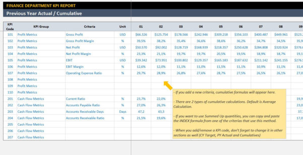 Finance Kpi Dashboard Template Ready To Use Excel | Etsy Throughout Financial Kpi Dashboard Excel