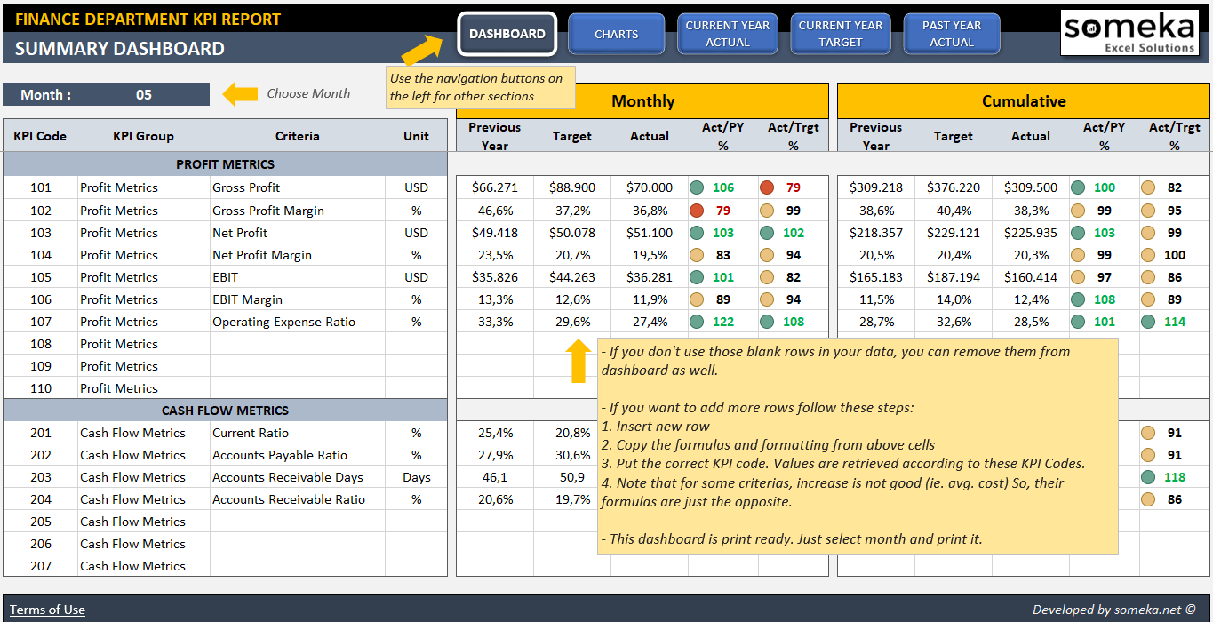 Finance Kpi Dashboard Template | Ready To Use Excel Spreadsheet In Excel Kpi Dashboard Templates