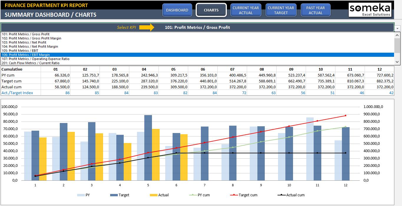 Finance Kpi Dashboard Template | Ready To Use Excel Spreadsheet In Free Kpi Dashboard Excel