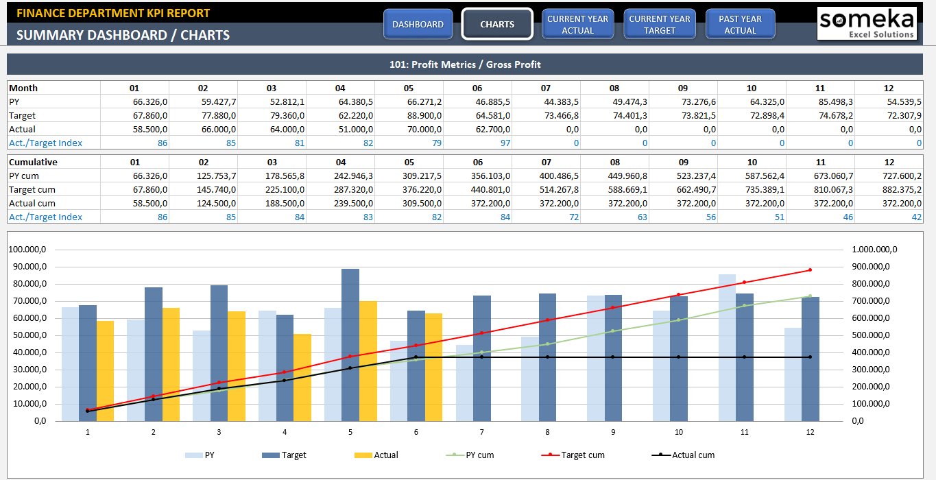 Finance Kpi Dashboard Template | Ready To Use Excel Spreadsheet Throughout Call Center Kpi Excel Template