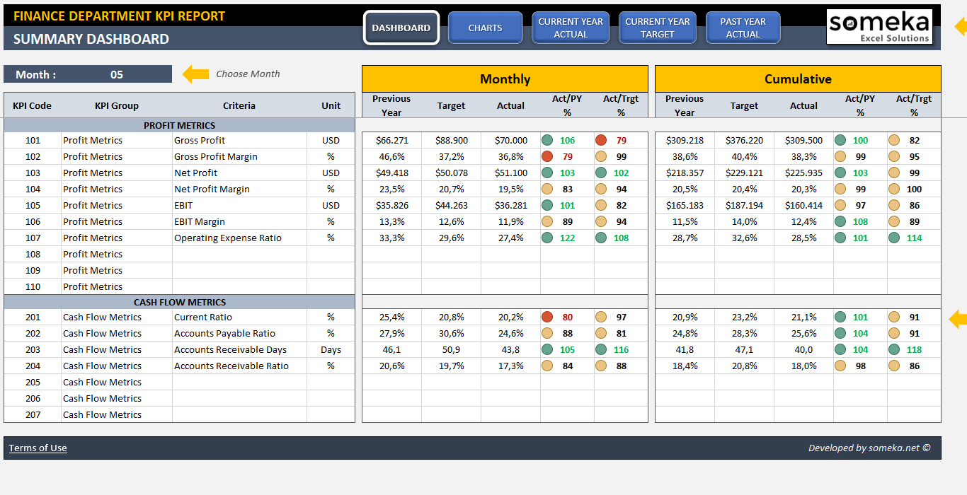 Finance Kpi Dashboard Template | Ready To Use Excel Spreadsheet Throughout Kpi Spreadsheet Template