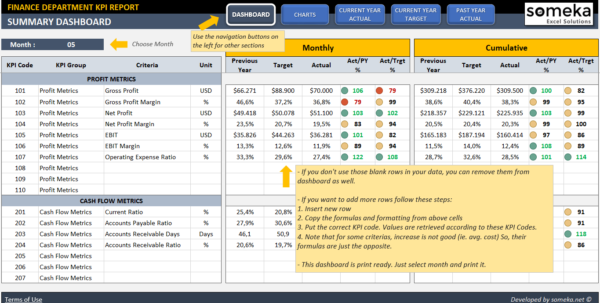 Finance Kpi Dashboard Template | Ready To Use Excel Spreadsheet With Excel Spreadsheet Dashboard Templates