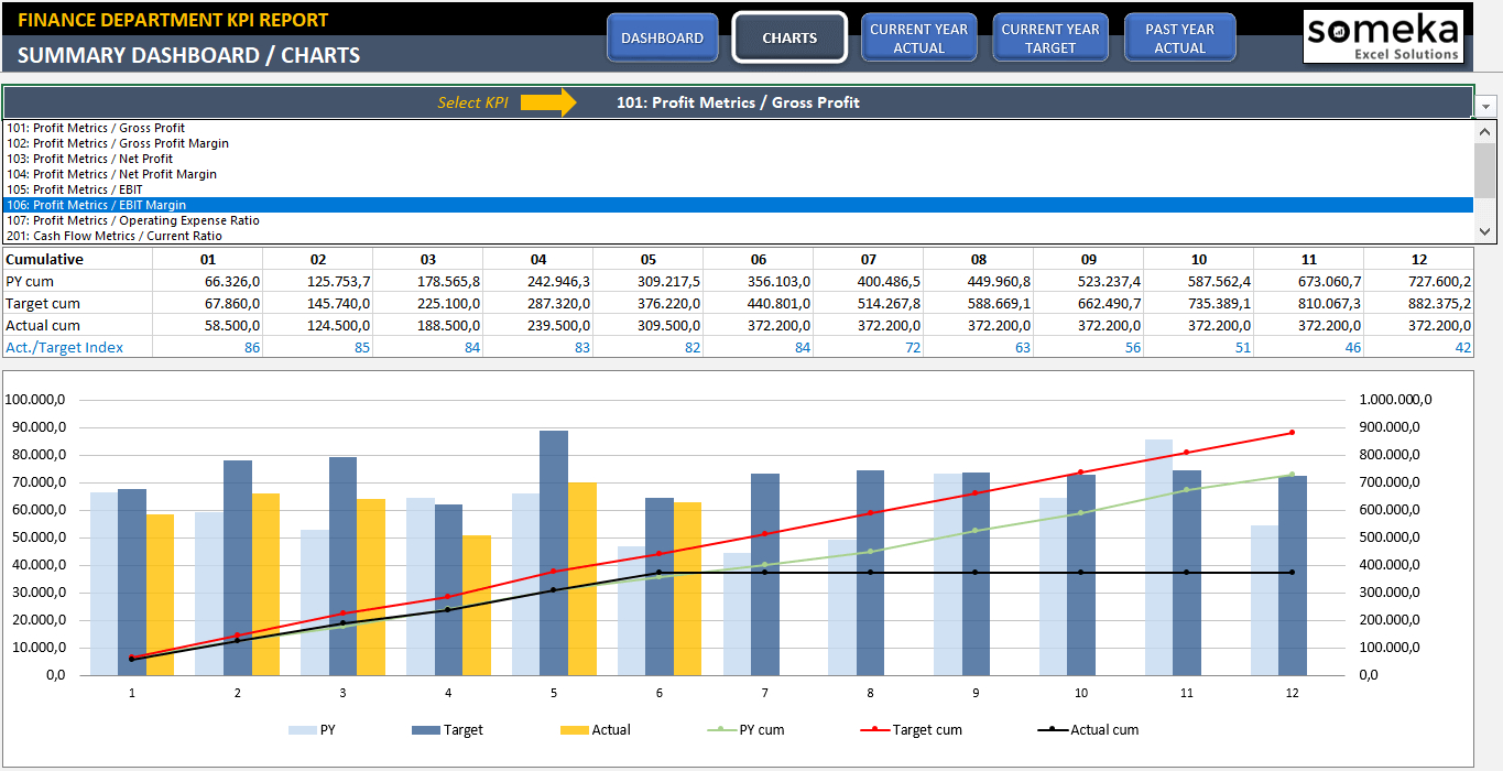 Finance Kpi Dashboard Template | Ready To Use Excel Spreadsheet With Profit Margin Excel Spreadsheet Template