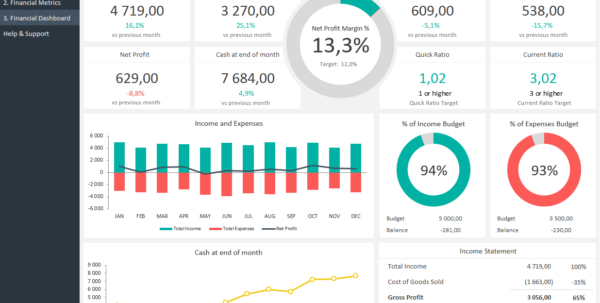 Financial Dashboard Template | Adnia Solutions Throughout Financial Kpi Dashboard Excel