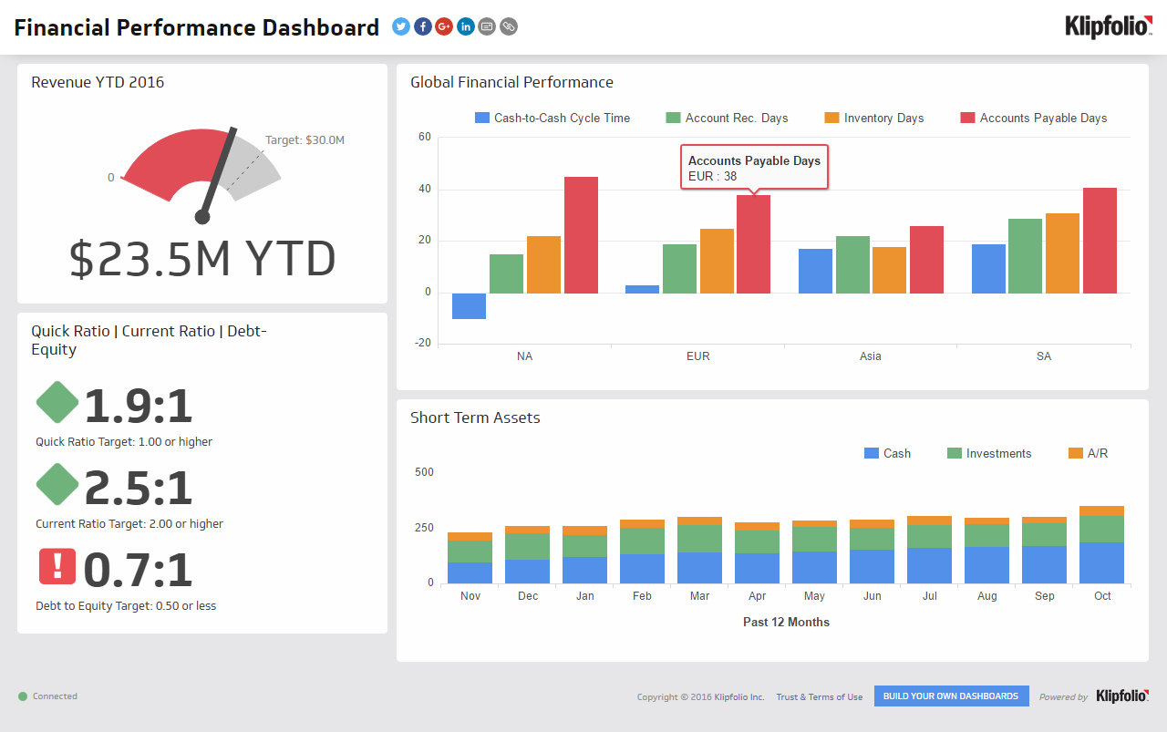 Financial Performance | Executive Dashboard Examples - Klipfolio Intended For Financial Kpi Dashboard Excel