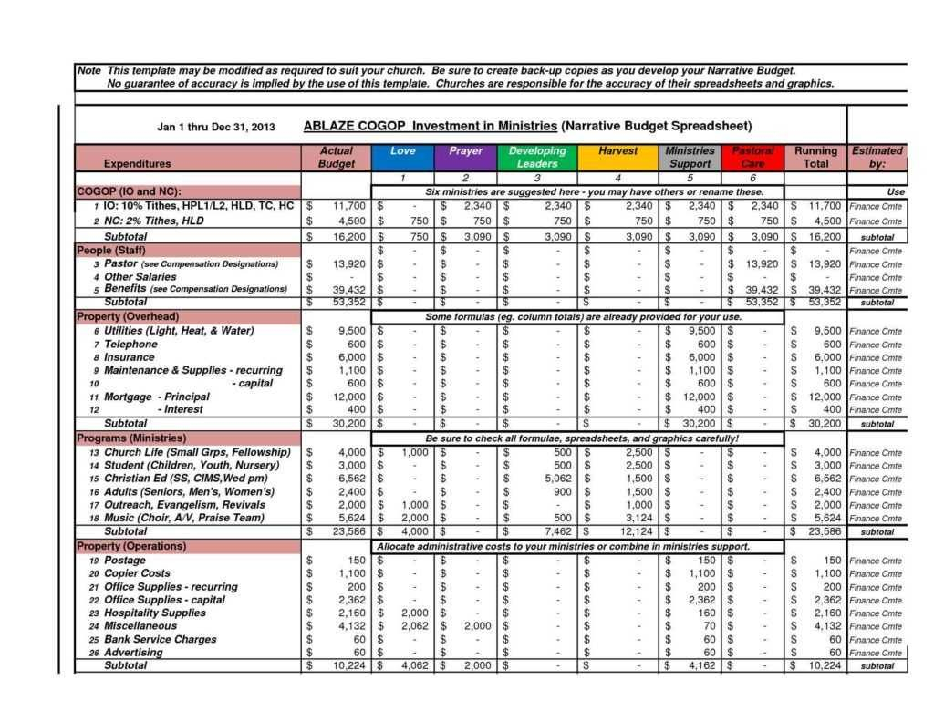 Financial Planning Spreadsheet And Annual Business Budget Template Intended For Financial Planning Spreadsheet
