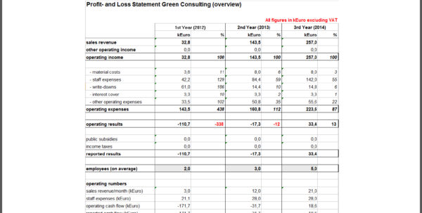 Financial Planning Spreadsheet For Startups   Daykem And Financial Planning Spreadsheet