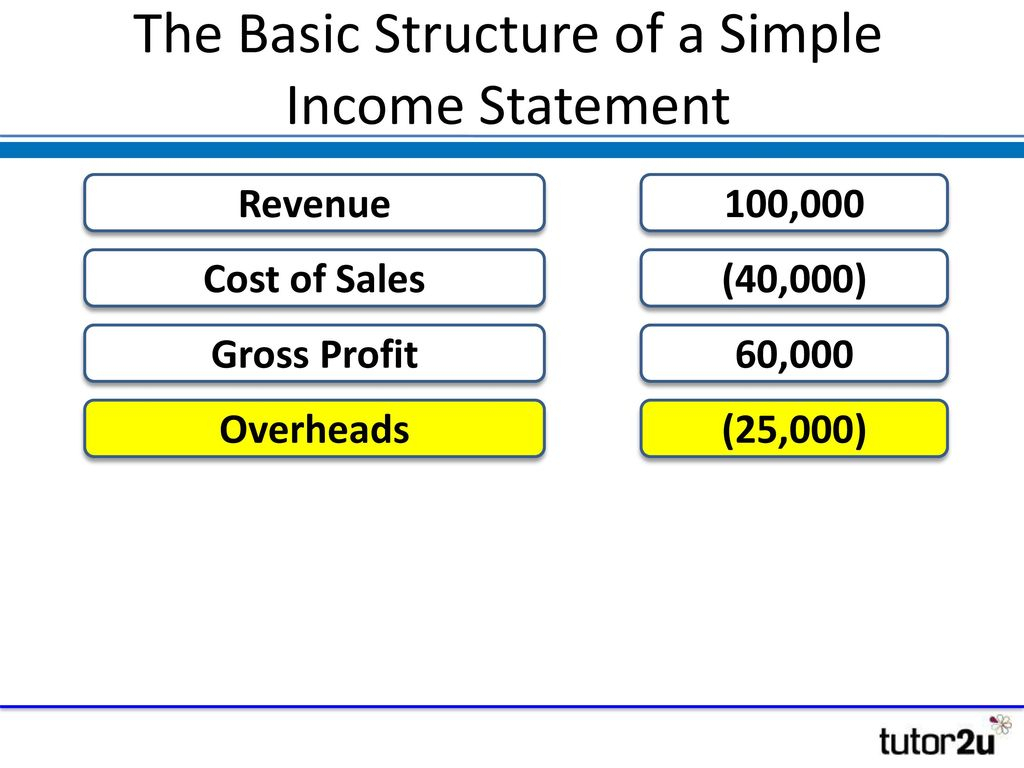 Financial Statements – Income Statement   Ppt Download Intended For Simple Income Statement