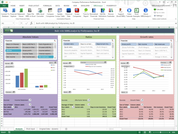 Findynamics | Company Performance Dashboard Throughout Financial Kpi Dashboard Excel