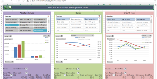 Findynamics | Company Performance Dashboard With Kpi Dashboard Excel 2013