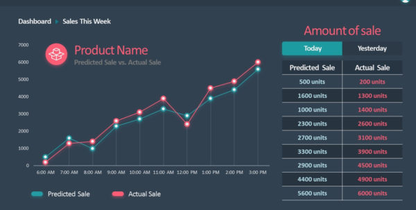 Flat Sales Dashboard Powerpoint Templates   Slidemodel Inside Sales Forecast Chart Template