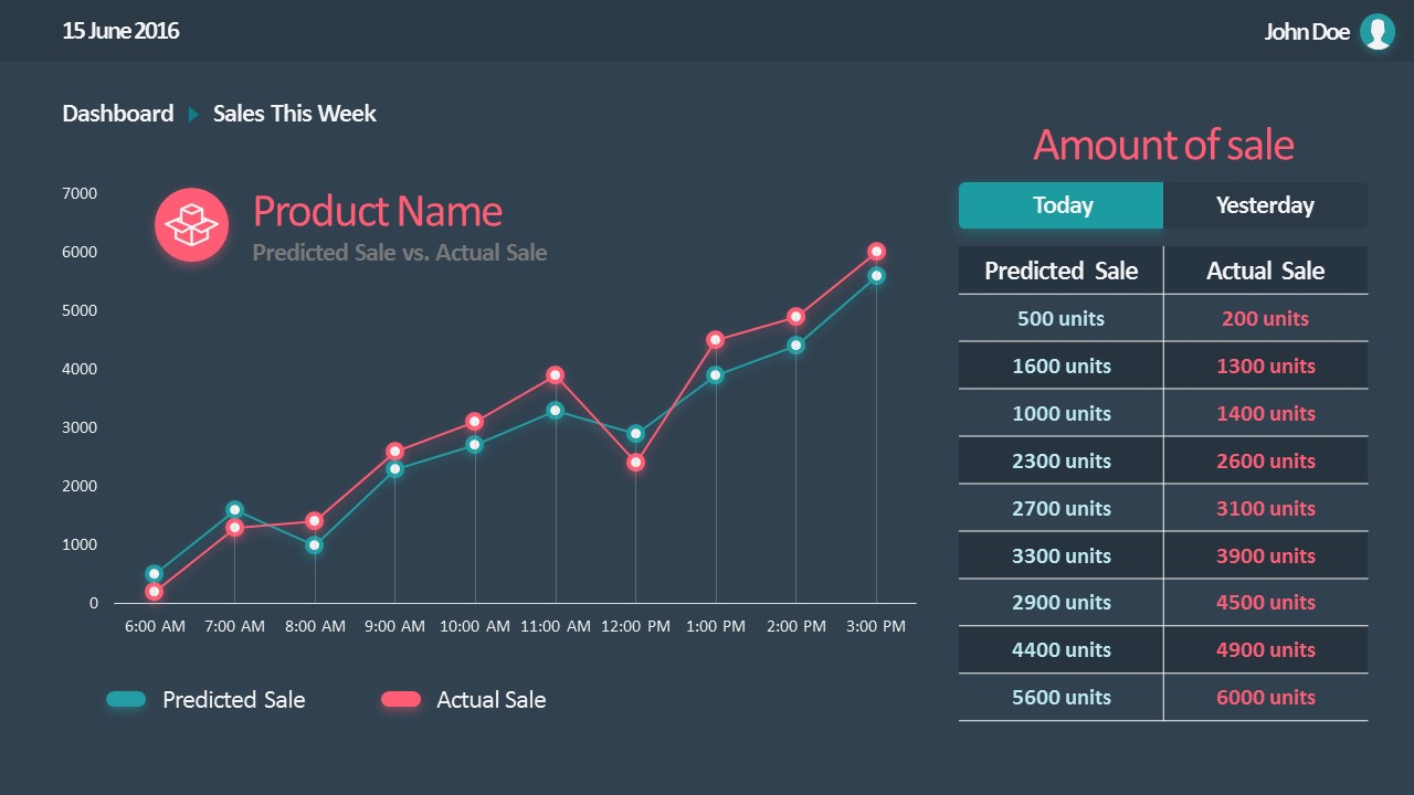 Flat Sales Dashboard Powerpoint Templates - Slidemodel Inside Sales Forecast Chart Template