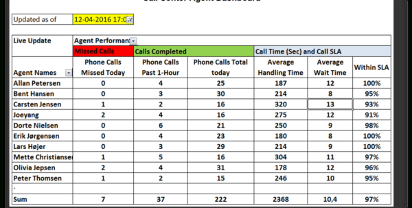 Focalscope   Built In Call Center Software For Ultra Clear Phone And Call Center Kpi Excel Template