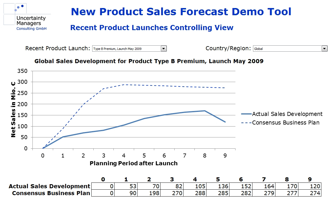 Fourt Woodlock Model | Strategies For Uncertainty In New Product Sales Forecast Template