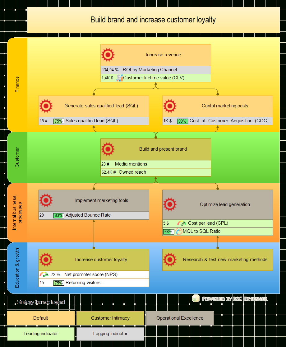 Free 17 Balanced Scorecard Examples And Templates | Bsc Designer With Kpi Scorecard Template Excel