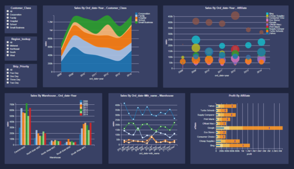 Free Dashboard Software | Business Intelligence Tools Intended For Free Kpi Dashboard Templates