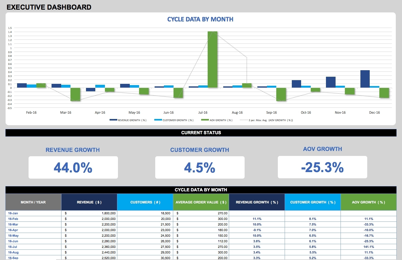 Free Dashboard Templates, Samples, Examples Smartsheet And Kpi And Hr Kpi Template Excel
