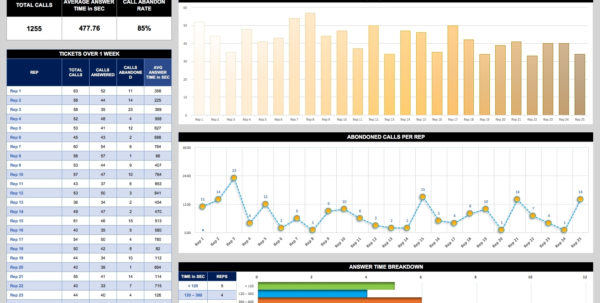 Free Dashboard Templates, Samples, Examples Smartsheet Inside Call For Call Center Kpi Excel Template