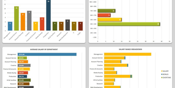 Free Dashboard Templates, Samples, Examples Smartsheet To Hr And Hr Dashboard Xls Hr Dashboard Xls Example of Spreadsheet