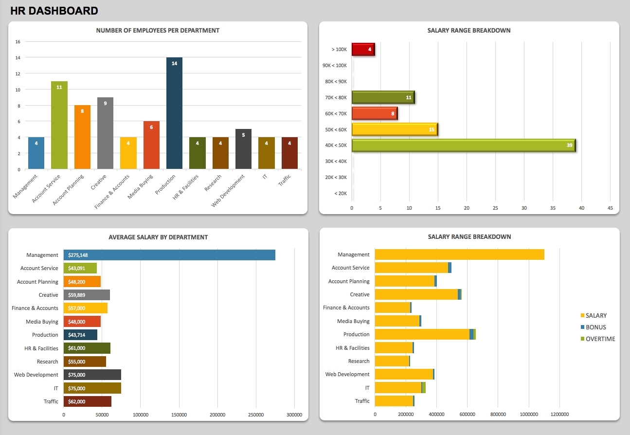 Free Dashboard Templates, Samples, Examples Smartsheet To Hr And Hr Dashboard Xls
