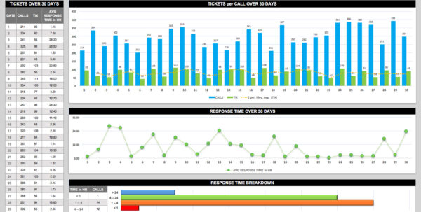 Free Dashboard Templates, Samples, Examples Smartsheet Within Hr Kpi Intended For Kpi Template Free Download