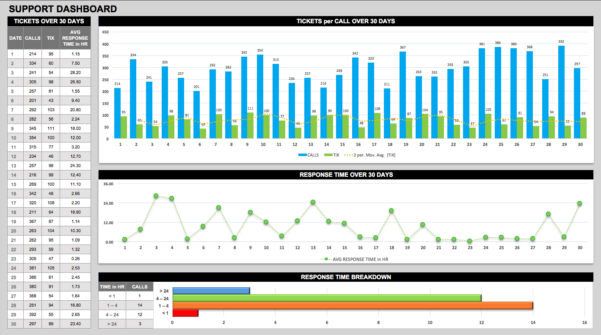 Free Dashboard Templates, Samples, Examples Smartsheet Within Hr Kpi To Hr Kpi Template Excel